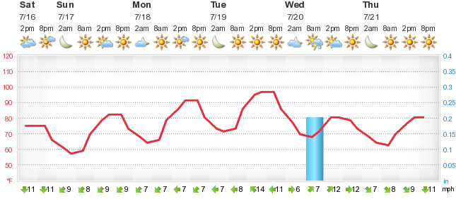 kleinbettingen luxembourg weather