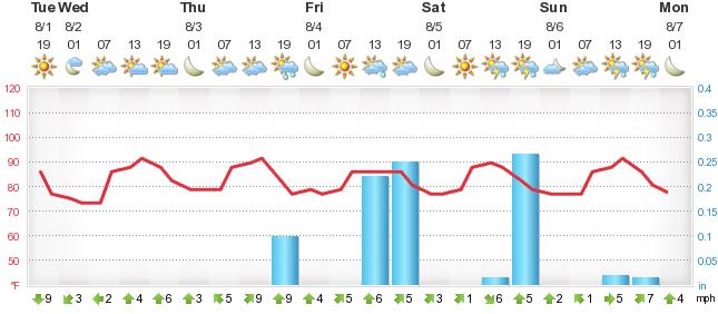 Weather Forecast Cardiff - Foreca lu