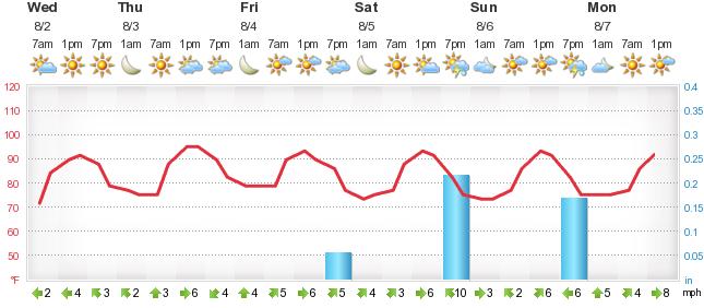 Weather Forecast Golden Triangle Industrial Park - Foreca lu
