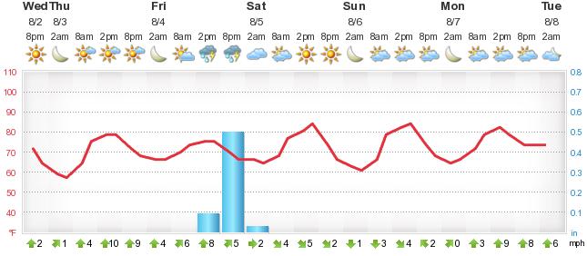 Weather Forecast Meriden - Foreca lu