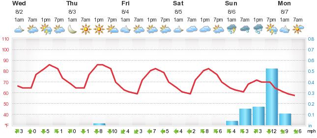 Weather Forecast Grey Eagle - Foreca lu