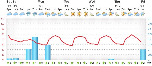 a17ad30892ea Weather Forecast Lake Lillian - Foreca.lu