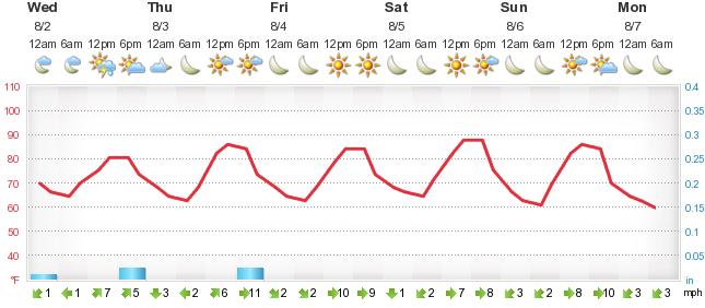 Weather Forecast Glenwood Springs Forecalu